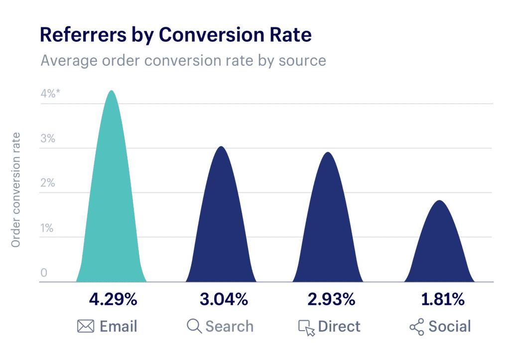 Email marketing converts at a higher rate than Search, Direct Marketing, or Social Media