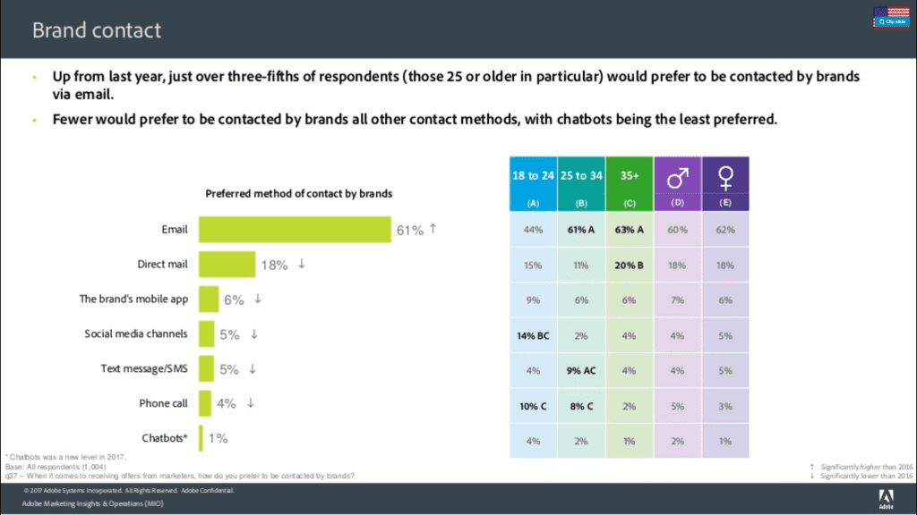 email marketing is still relevant because 61% of consumers prefer to be contacted by brands via email