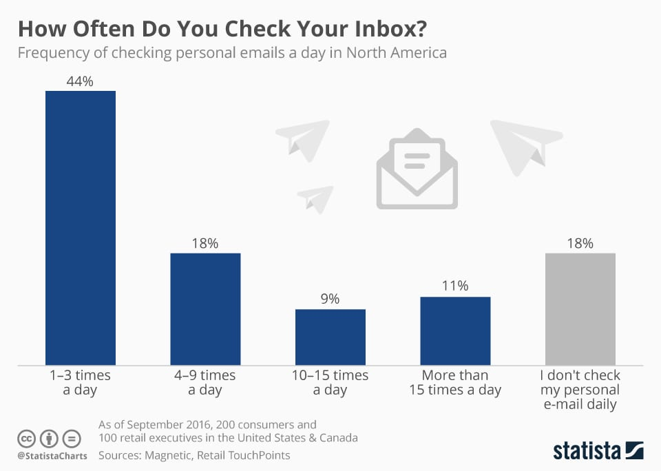 email marketing is still relevant: 82% of people check email AT LEAST once a day