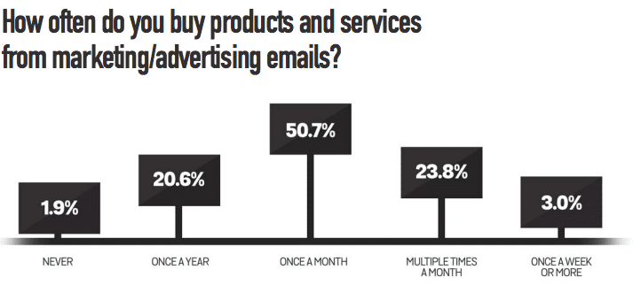 Email marketing is still relevant because just over 50% of respondents buy from marketing emails at least once a month
