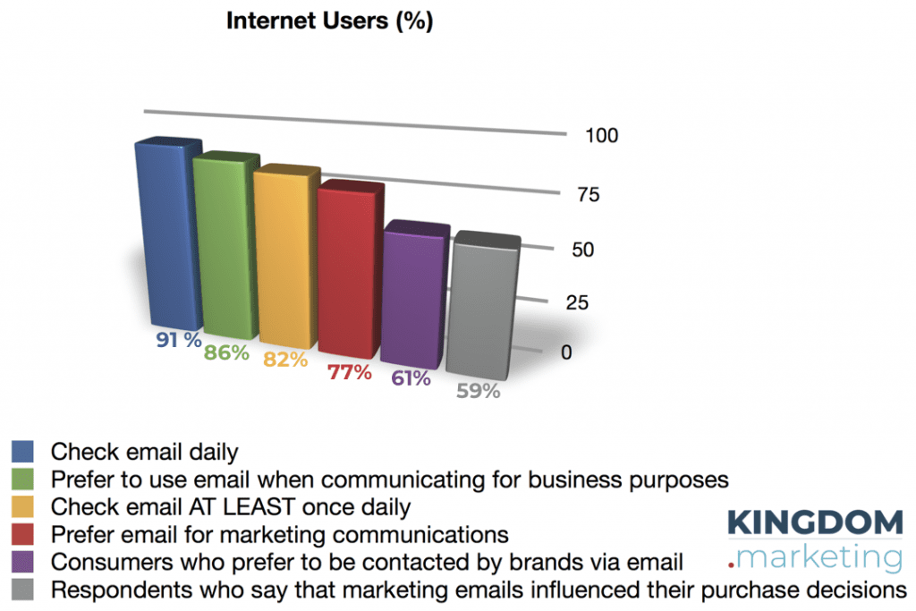 email marketing is still very effective. This graph shows six eye-opening email stats