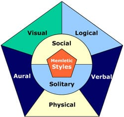 Seven learning styles as defined by learning-styles-online are: visual, logical, aural, verbal, physical, social, and solitary